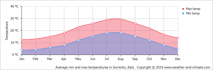 AVERAGES TEMPERATURES in Sorrento in March